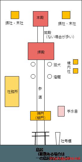 3.神社の建物構成と名称 ,
